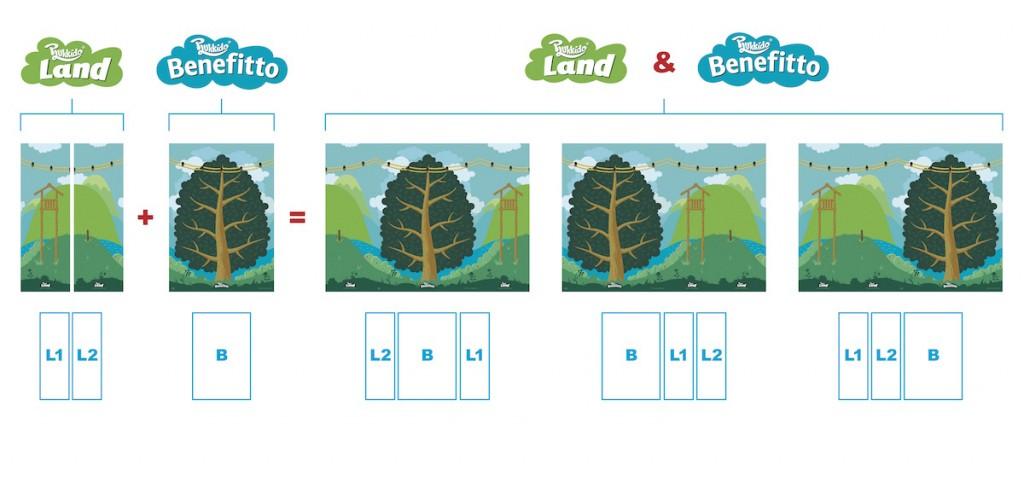 Benefitto és Land összehasonlító